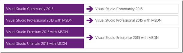 4442_VisualStudio2015ProductOfferings2_33936BA7