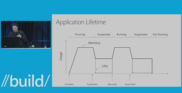 BUILD 2015 Summary: Application Lifecycle