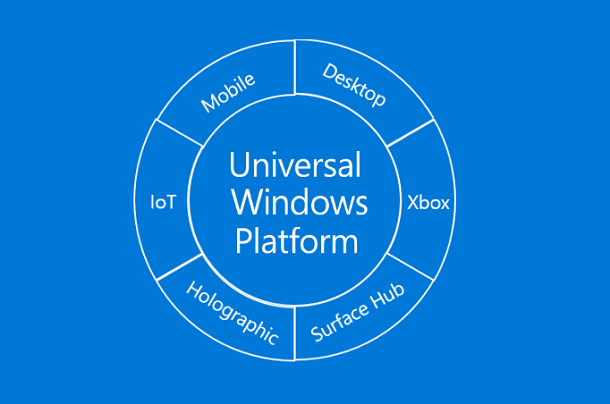 Develop for Windows 10 – (1) The Concept of UWP