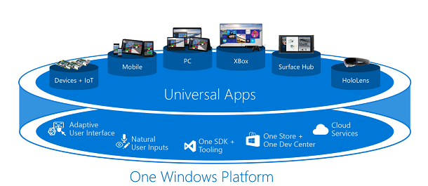 Develop Windows Universal Apps – All You Need to Know